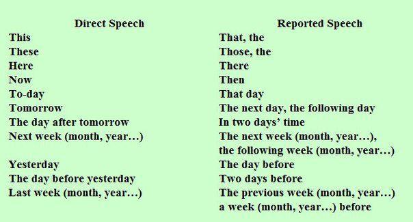 Изменения в косвенной речи в английском