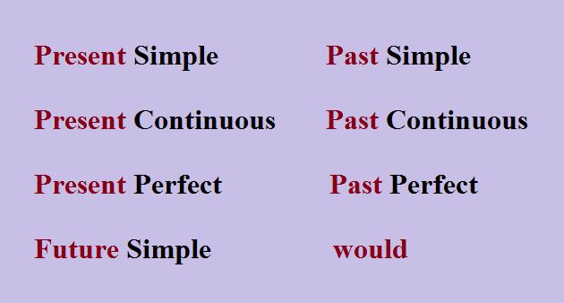 как сделать косвенную речь в английском, схема