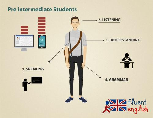 Уроки английского pre intermediate