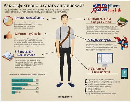 Как эффективно изучать английский